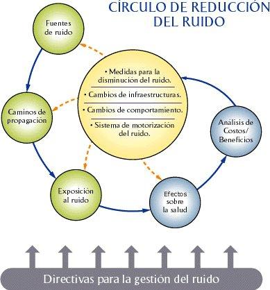Círculo de reducción del ruido - A Coruña - conRderuido.com - Urbiotica