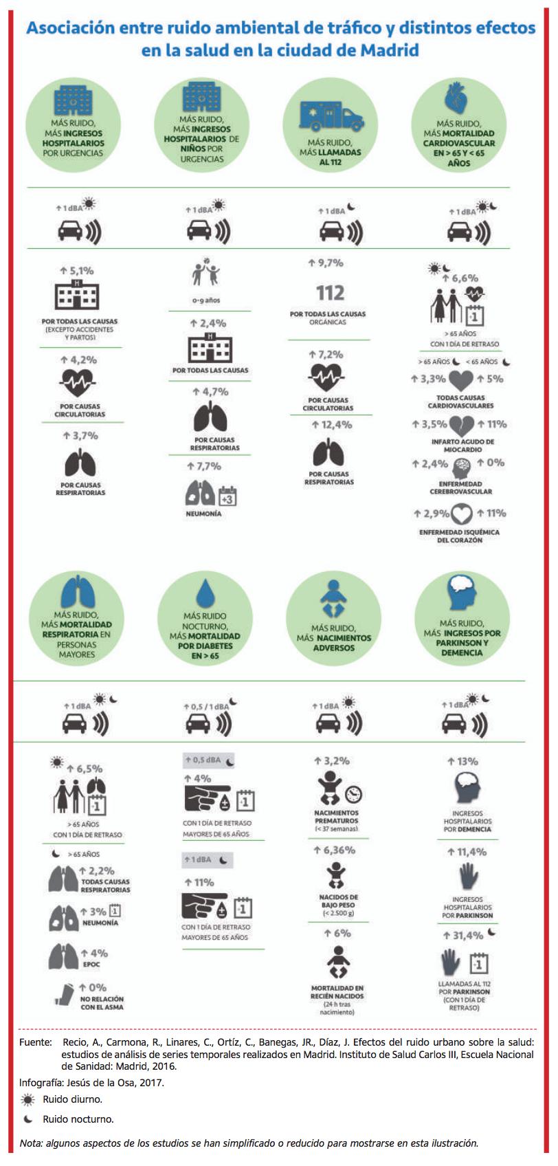 Ruido ambiental de tráfico y efectos en la salud en Madrid