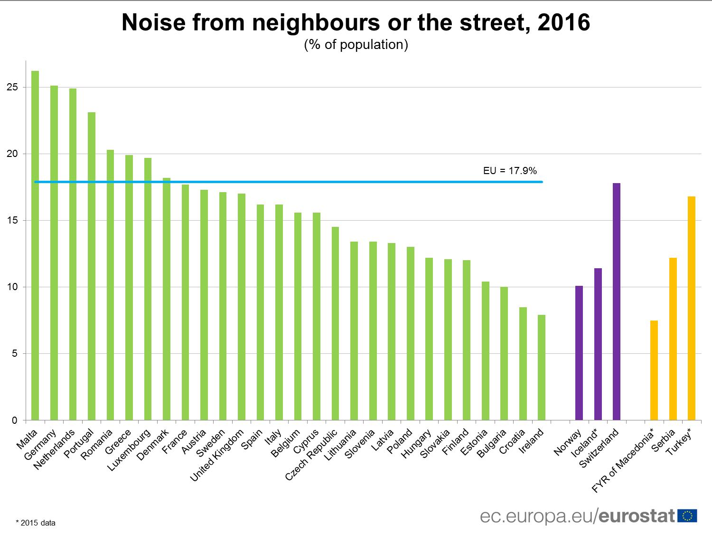 Noise, ruido, conRderuido.com, Unión Europea